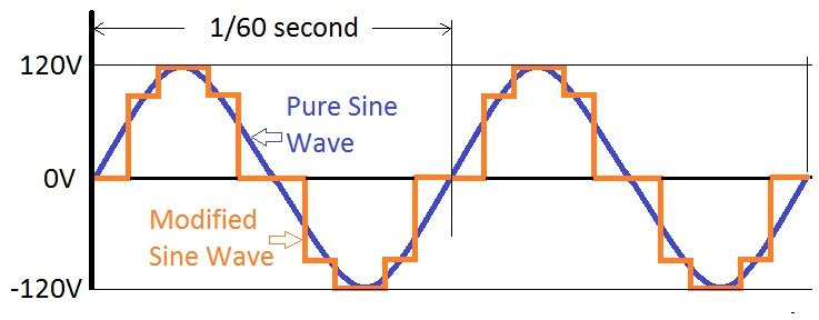 modified-sine-wave-vs-pure-sine-wave.jpg